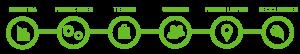 proceso de reciclaje de residuos de aparatos eléctricos y electrónicos